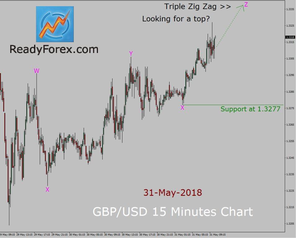 GBP/USD Elliott Wave Forecast by ReadyForex.com