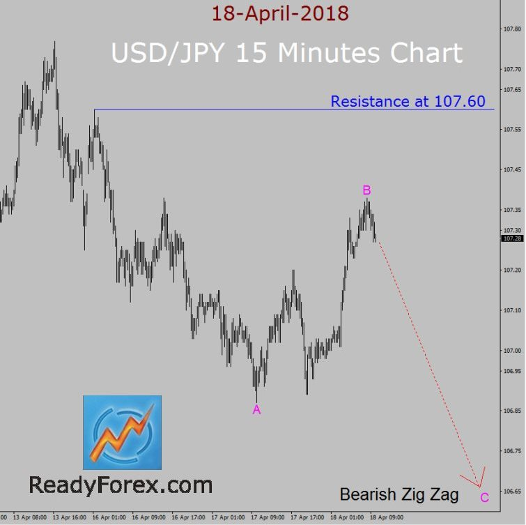USD/JPY Elliott Wave Forecast by ReadyForex.com