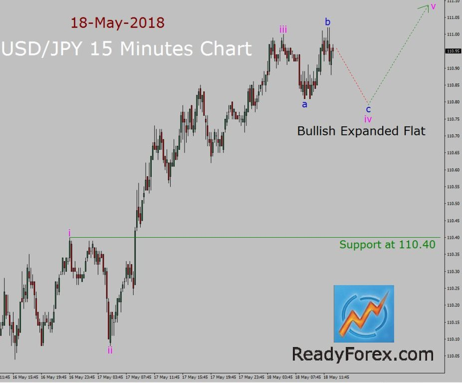 USD/JPY Elliott Wave Forecast by ReadyForex.com