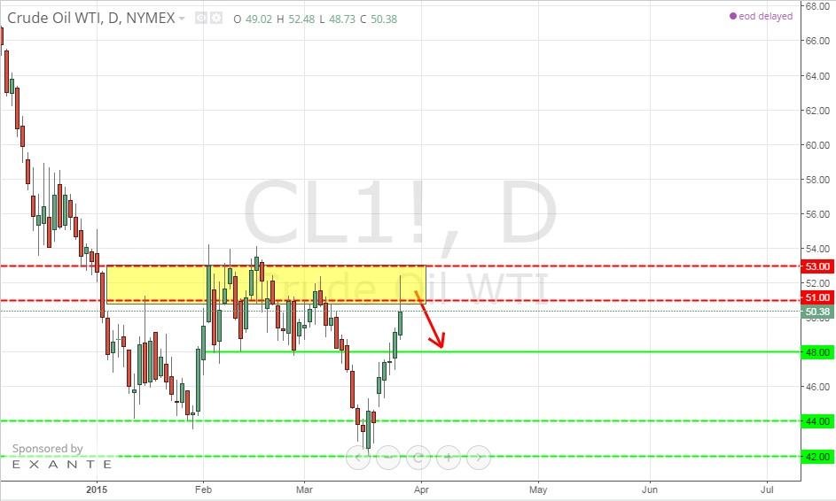 Red Max vam preporučuje Orig_crude%20oil%20price%20forecast-price%20action%20trading