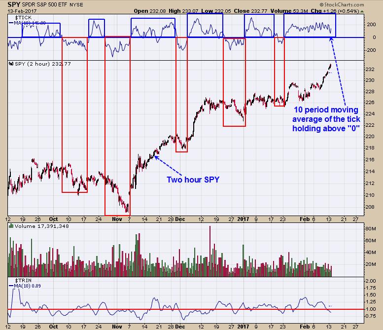 Tim Ord Blog   Bearish Sign For The Market   Talkmarkets