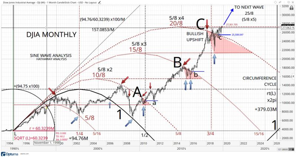 DJIA Mthly Chart - Sine Wave Analysis