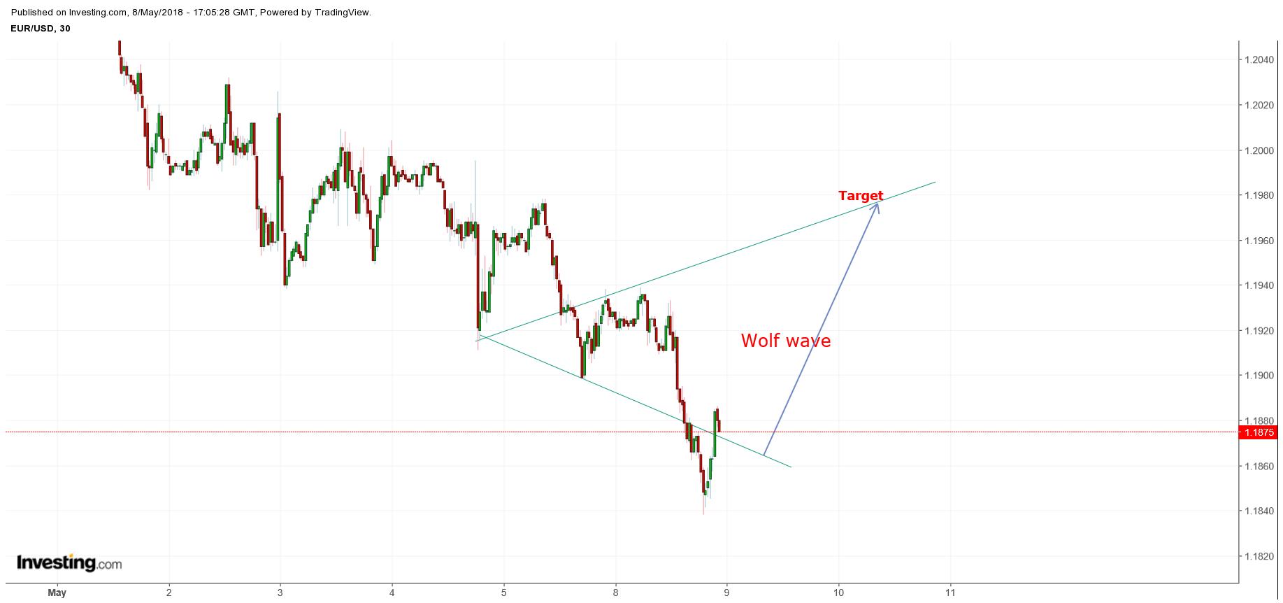 EURUSD 30 Min Chart