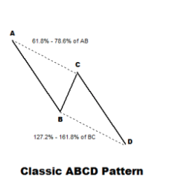 CLASSIC ABCD PATTERN