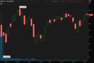 BUZZ ETF chart