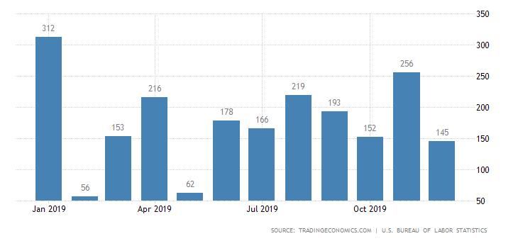 US non-farm payrolls December 2019