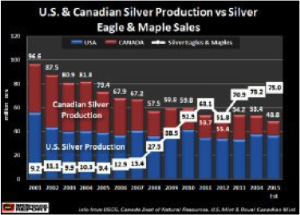 canadian-silver-production