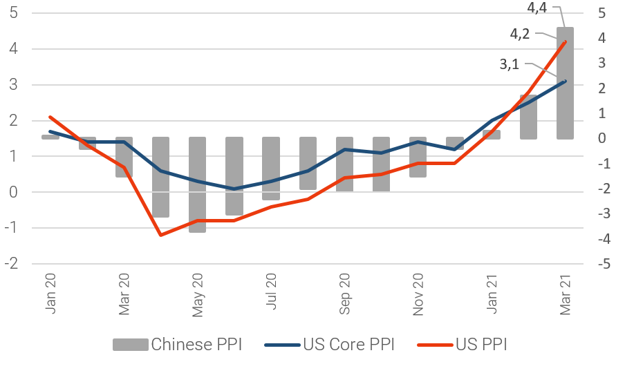 Chinese PPI and US PPI