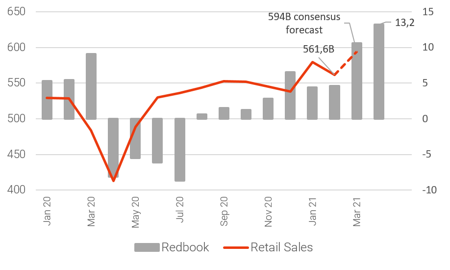 Redbook and Retail Sales