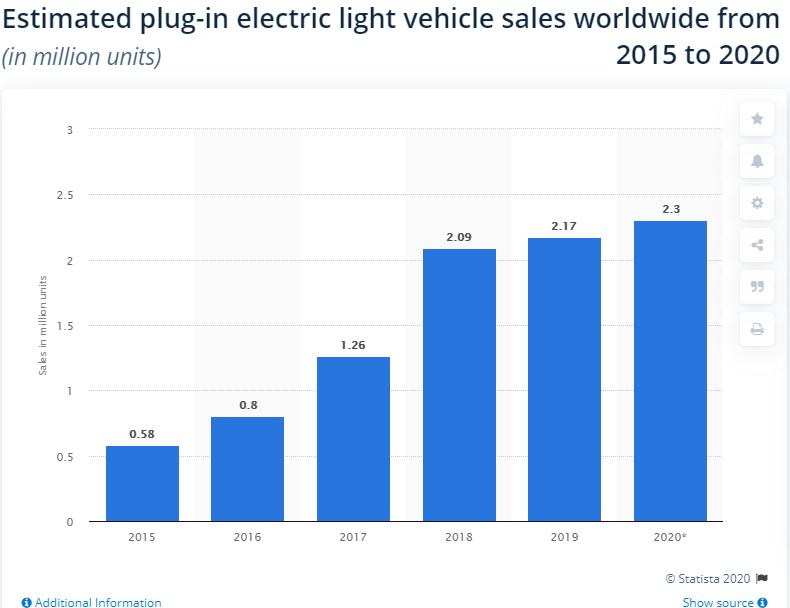 Electric Car Sales 2020