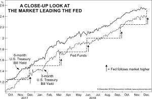 A close-up look at the market leading the Fed