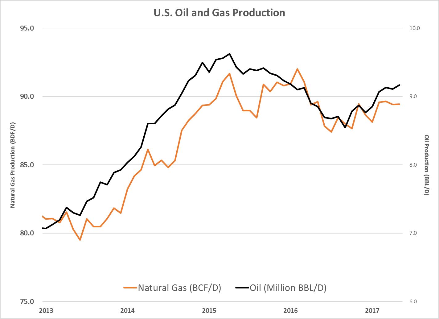 Matt Badiali Blog | The U S  Oil Industry Is Far From Dead